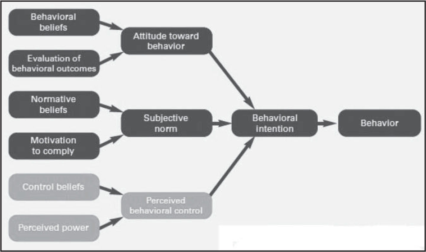 Theory of Planned Behavior (TPB).Note. The upper dark section shows the Theory of Reasoned Action; the entire figure shows the TPB.