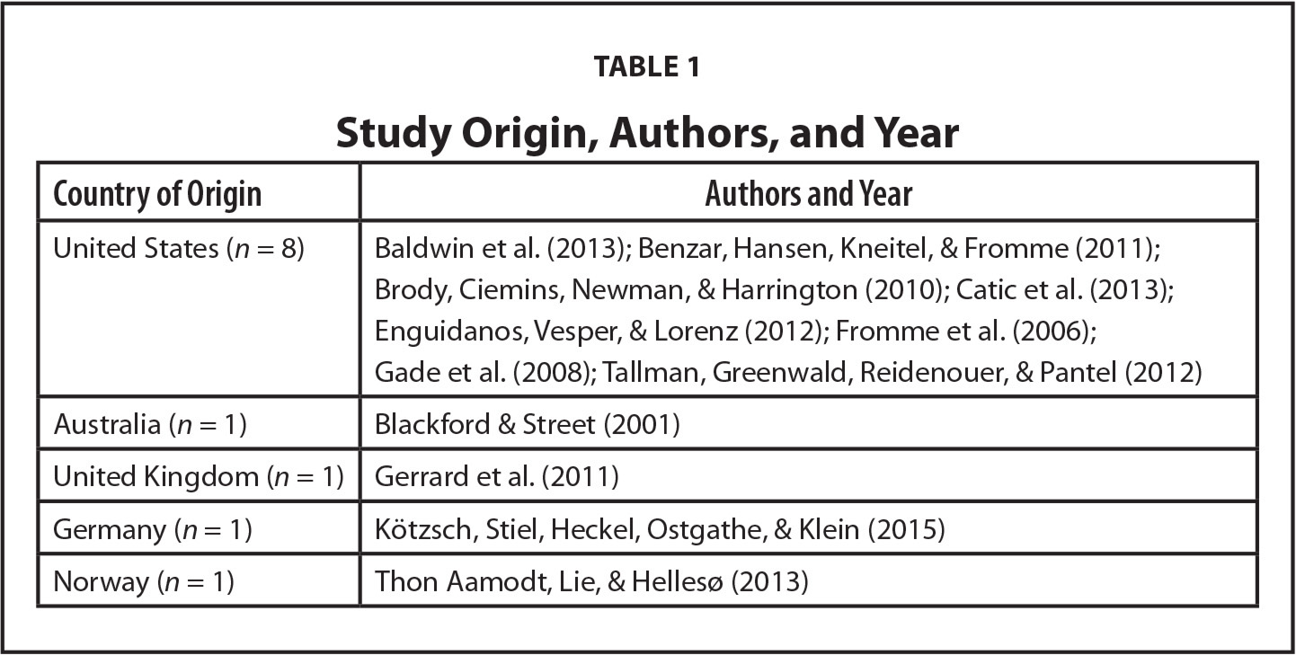 Study Origin, Authors, and Year
