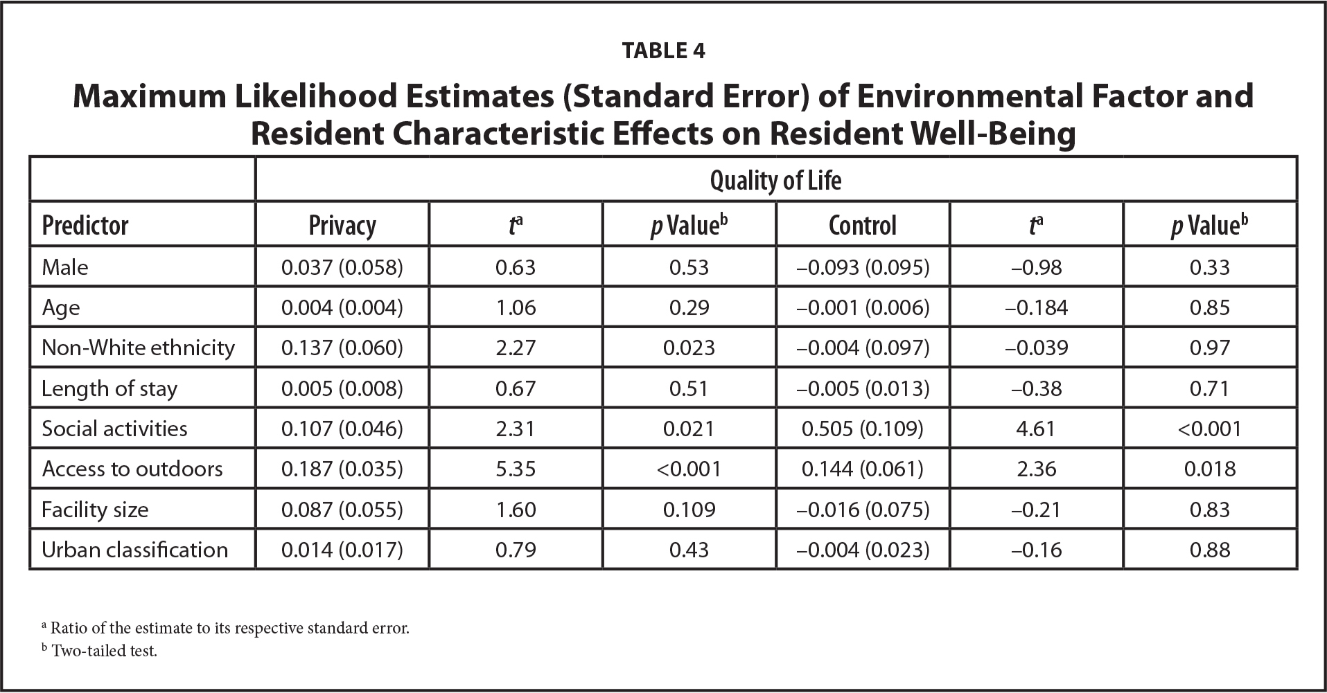 Maximum Likelihood Estimates (Standard Error) of Environmental Factor and Resident Characteristic Effects on Resident Well-Being