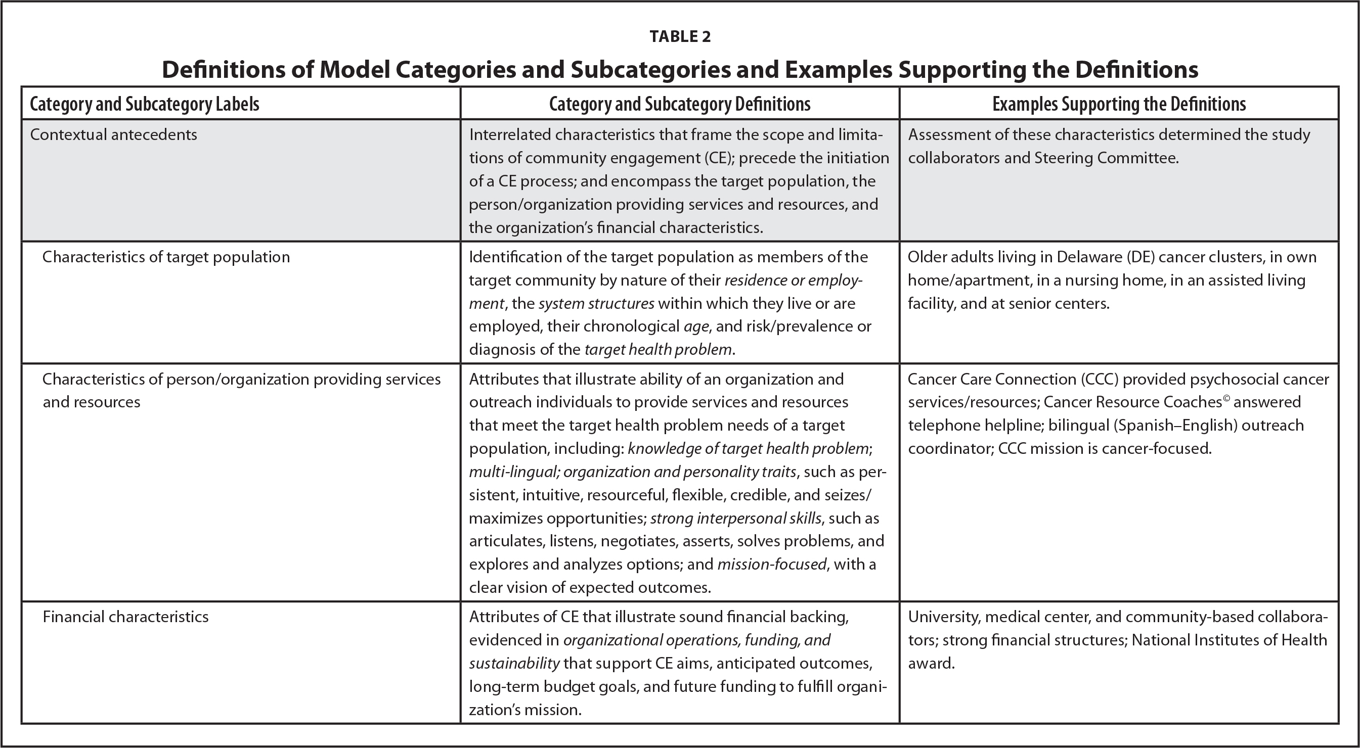 Definitions of Model Categories and Subcategories and Examples Supporting the Definitions