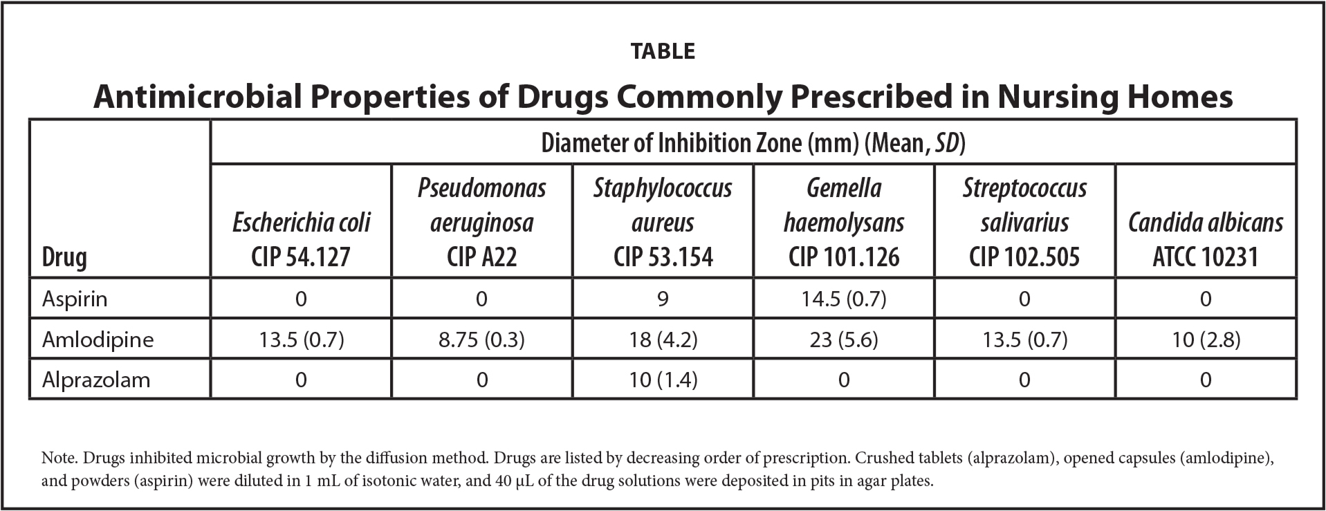 Antimicrobial Properties of Drugs Commonly Prescribed in Nursing Homes