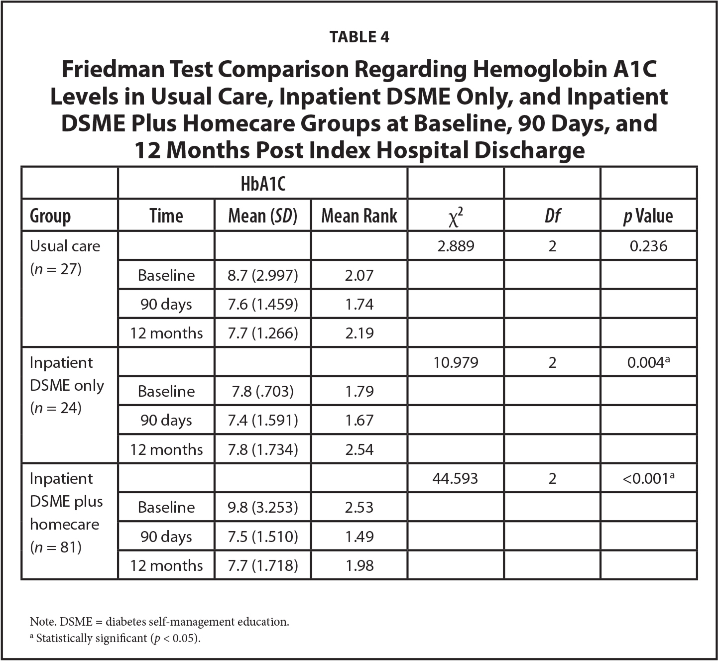 Friedman Test Comparison Regarding Hemoglobin A1C Levels in Usual Care, Inpatient DSME Only, and Inpatient DSME Plus Homecare Groups at Baseline, 90 Days, and 12 Months Post Index Hospital Discharge