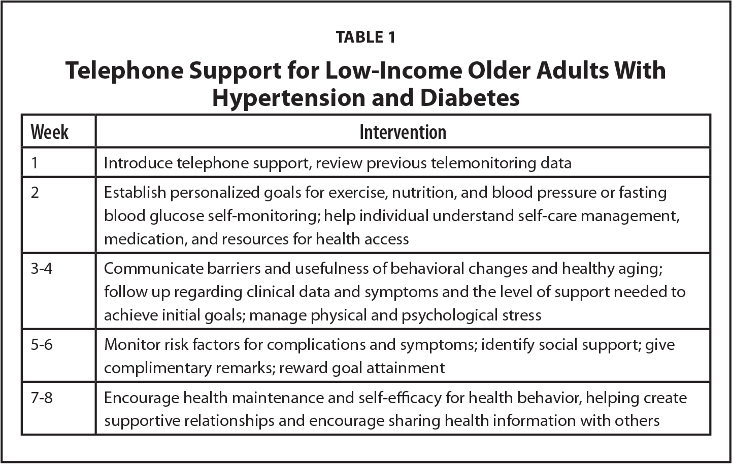 Telephone Support for Low-Income Older Adults With Hypertension and Diabetes