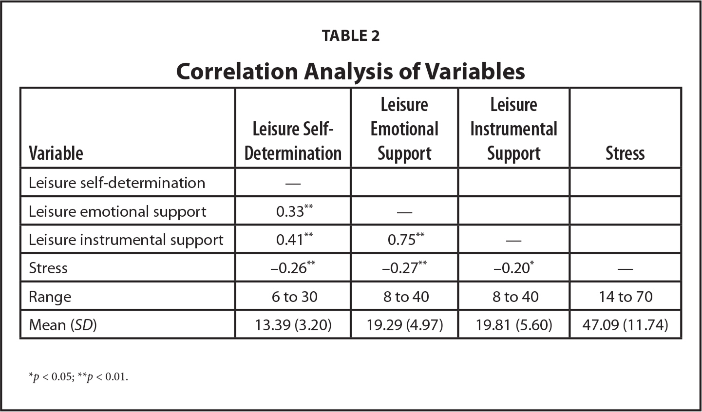 Correlation Analysis of Variables