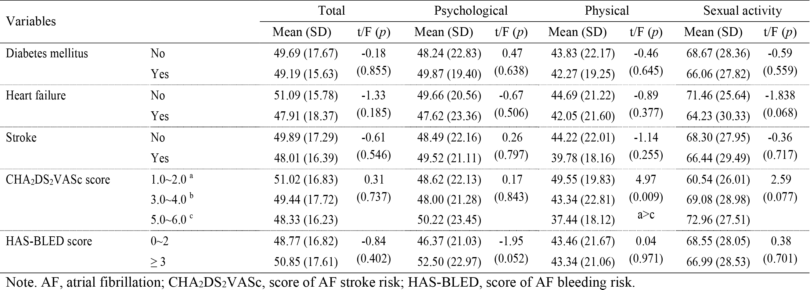 Differences of Health-related Quality of Life depending on Participant Characteristics (N = 205)