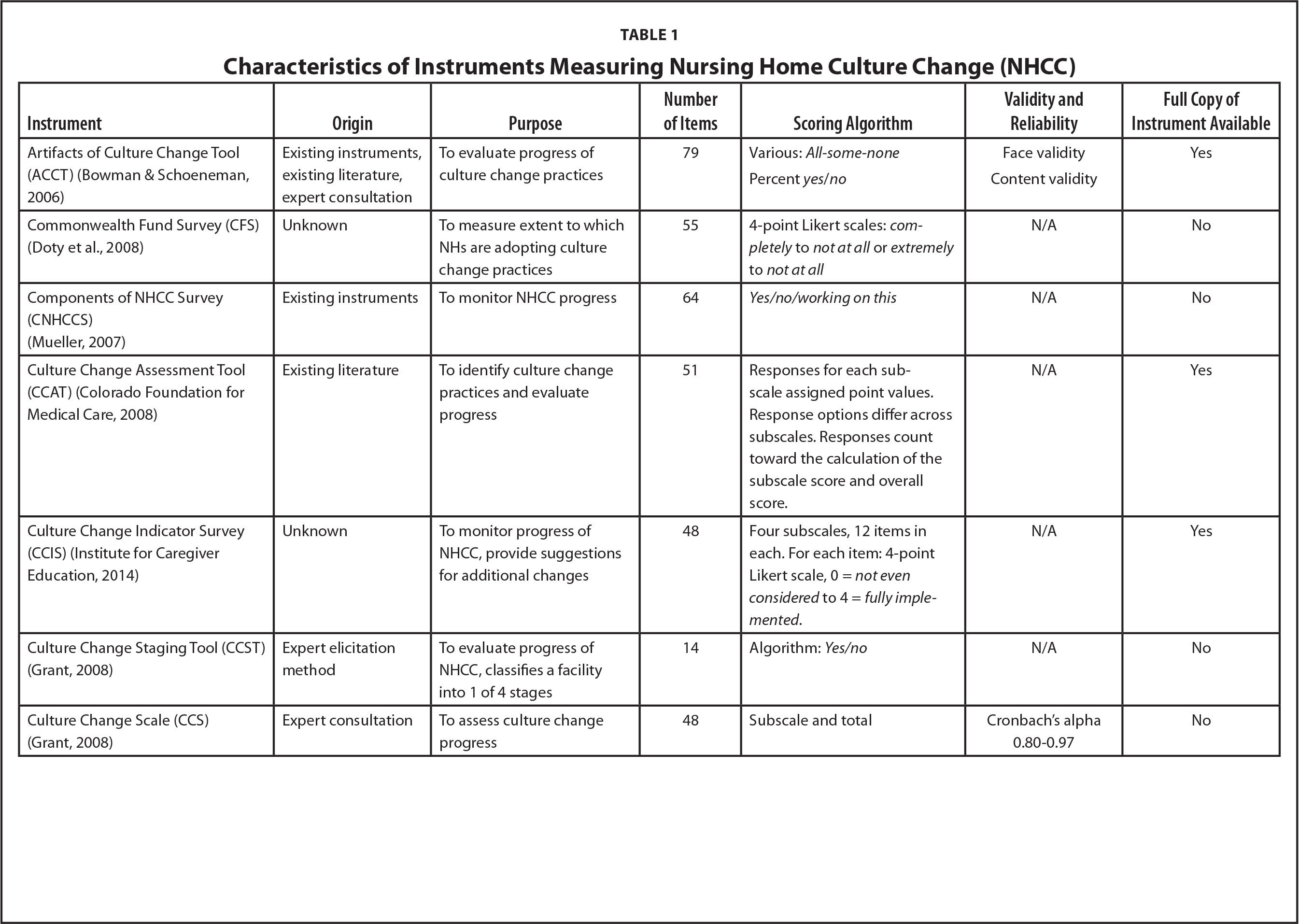 nursing home culture change Culture change and nursing home quality of care david c grabowski, phd,,1 a james o'malley,  impact of the implementation of nursing home culture change on the quality of care, as measured by staff-ing, health-related survey deficiencies, and minimum data set (mds) quality indicators.