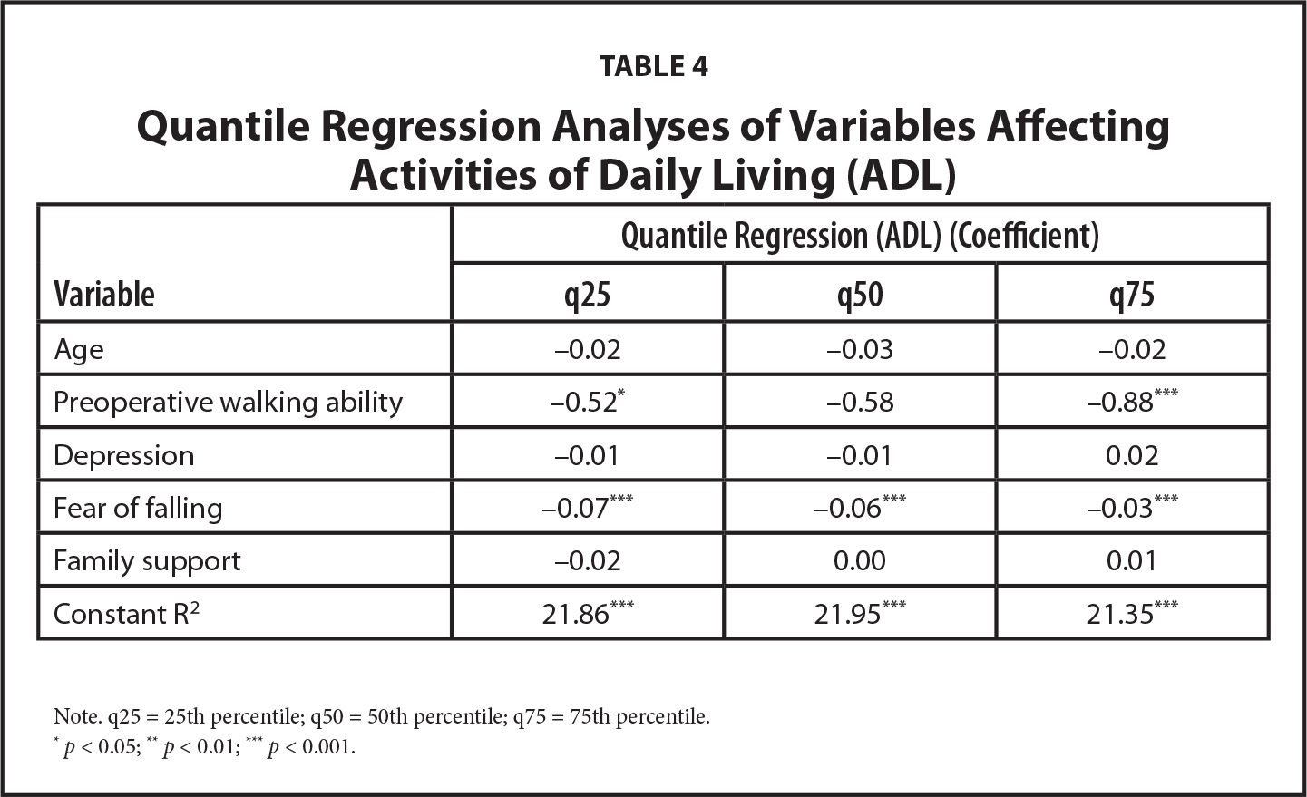 Quantile Regression Analyses of Variables Affecting Activities of Daily Living (ADL)