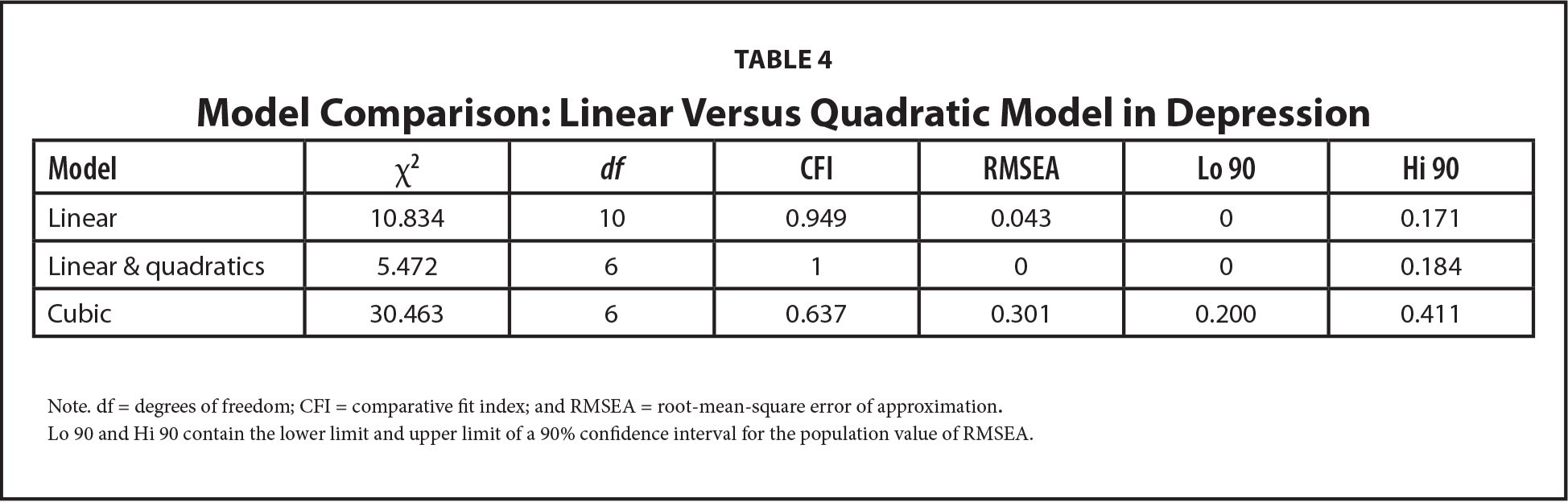 Model Comparison: Linear Versus Quadratic Model in Depression