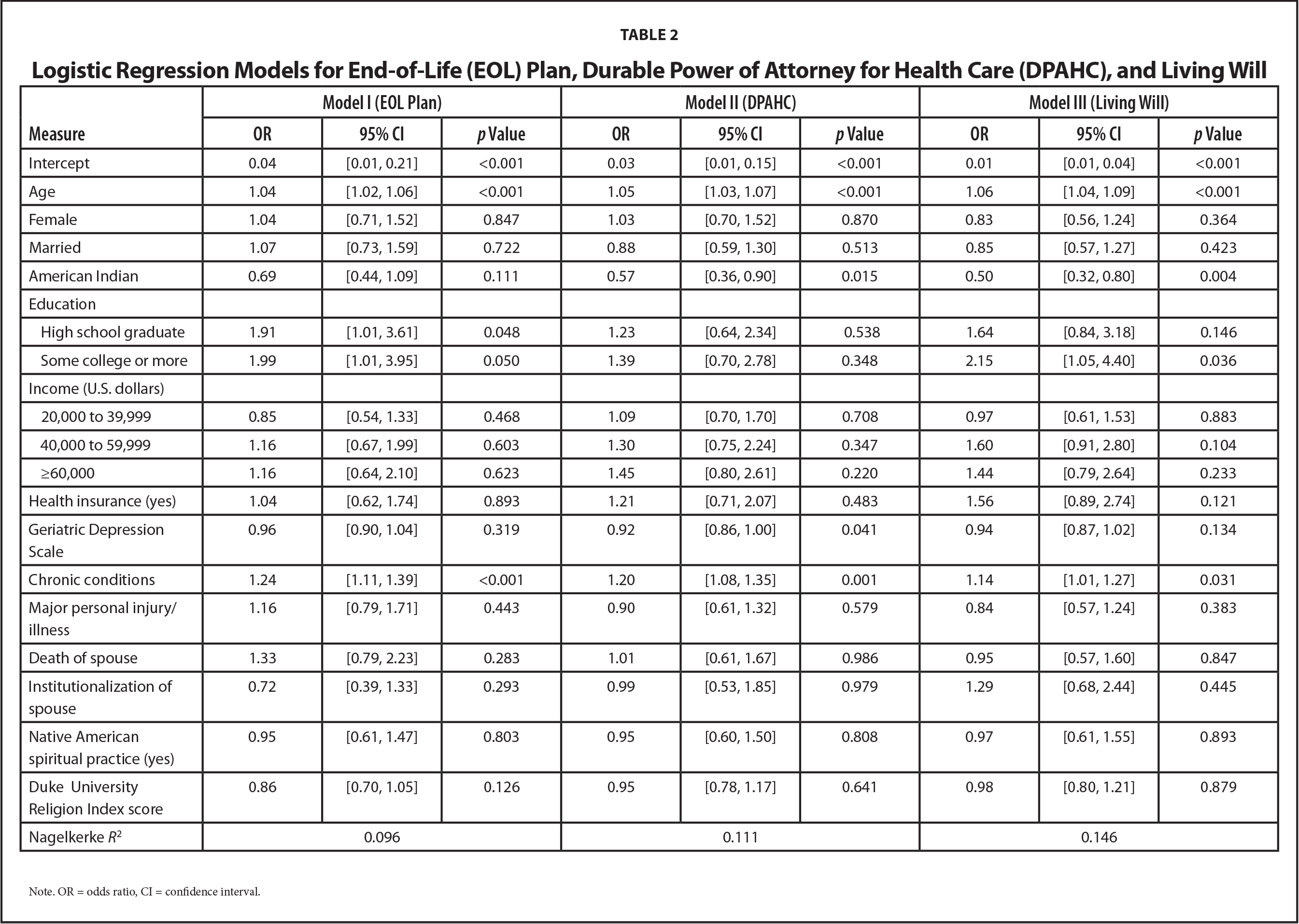 Logistic Regression Models for End-of-Life (EOL) Plan, Durable Power of Attorney for Health Care (DPAHC), and Living Will