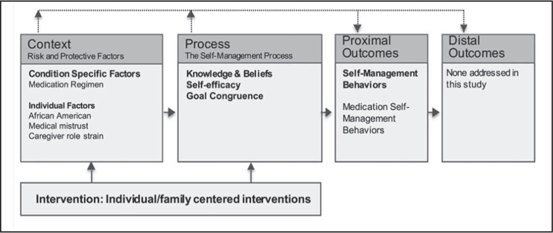 Model of Individual and Family Self-Management Theory applied to medication self-management in African American older women. Adapted with permission from Ryan and Sawin (2009).