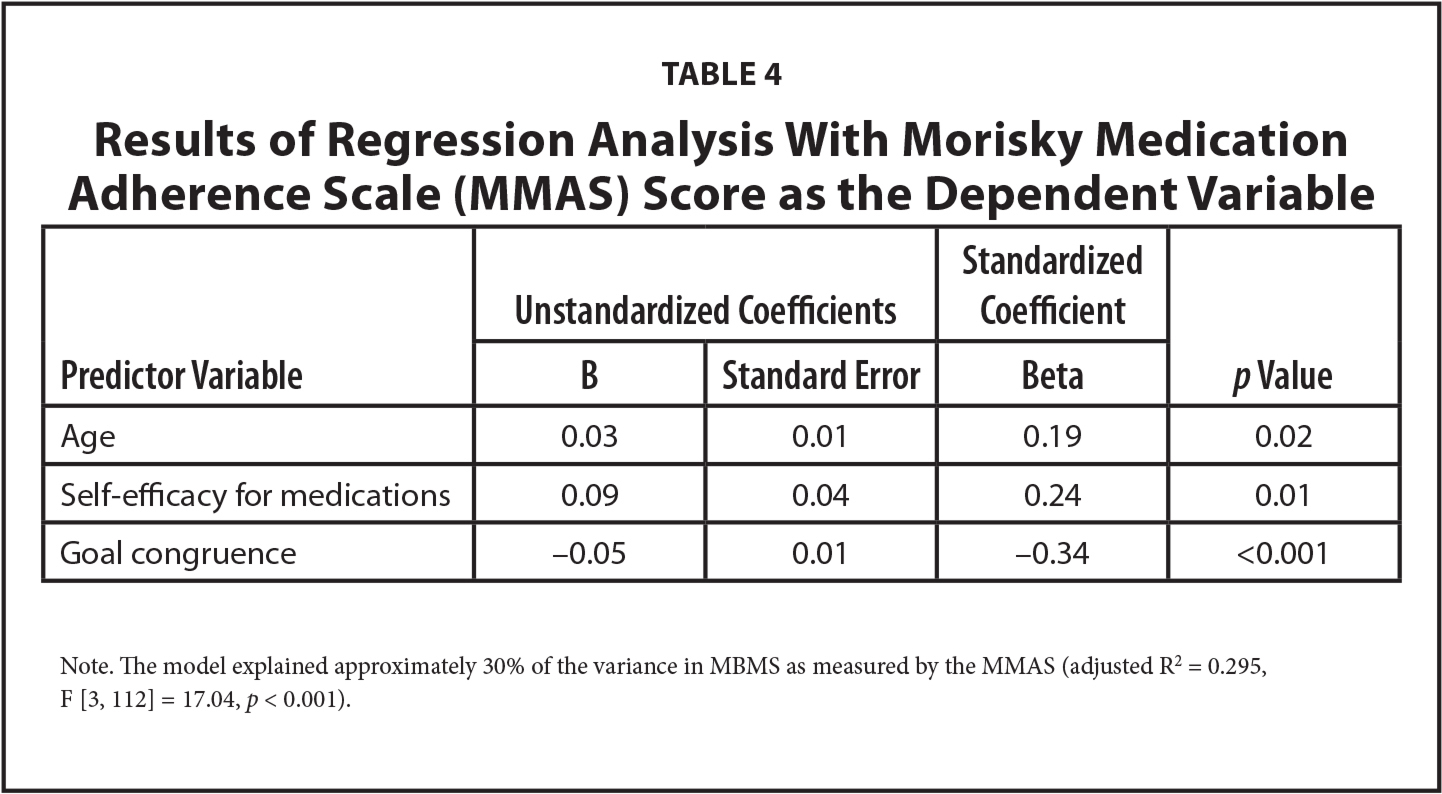 Results of Regression Analysis With Morisky Medication Adherence Scale (MMAS) Score as the Dependent Variable