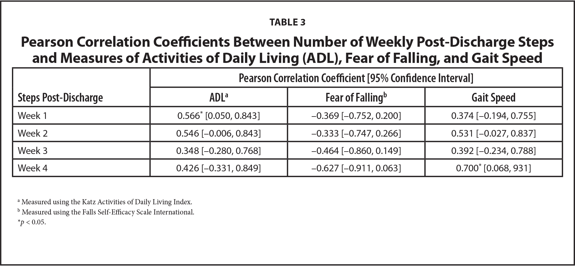Pearson Correlation Coefficients Between Number of Weekly Post-Discharge Steps and Measures of Activities of Daily Living (ADL), Fear of Falling, and Gait Speed