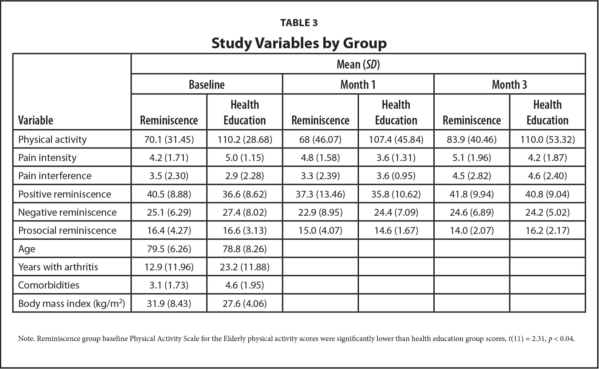 Study Variables by Group