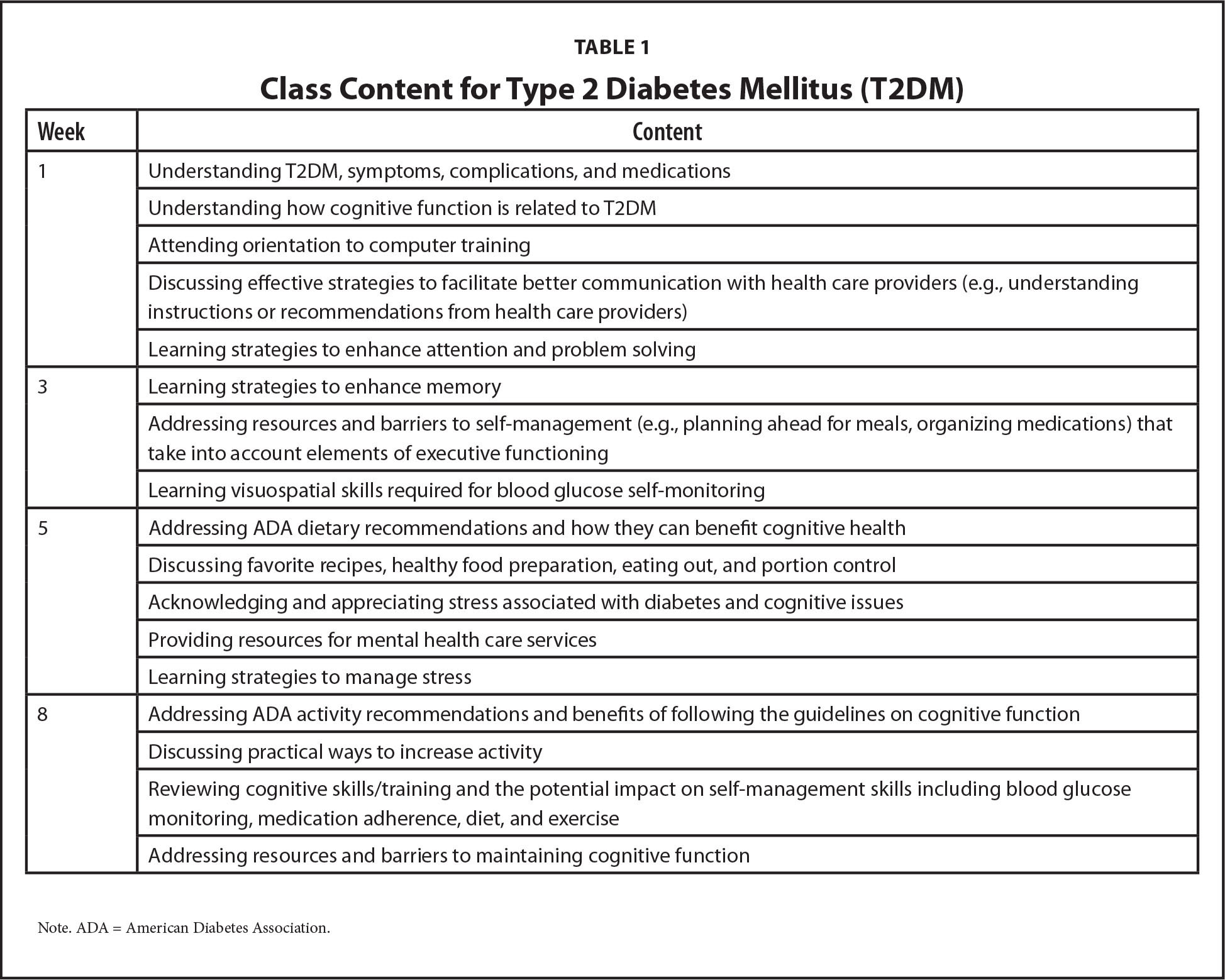 Class Content for Type 2 Diabetes Mellitus (T2DM)