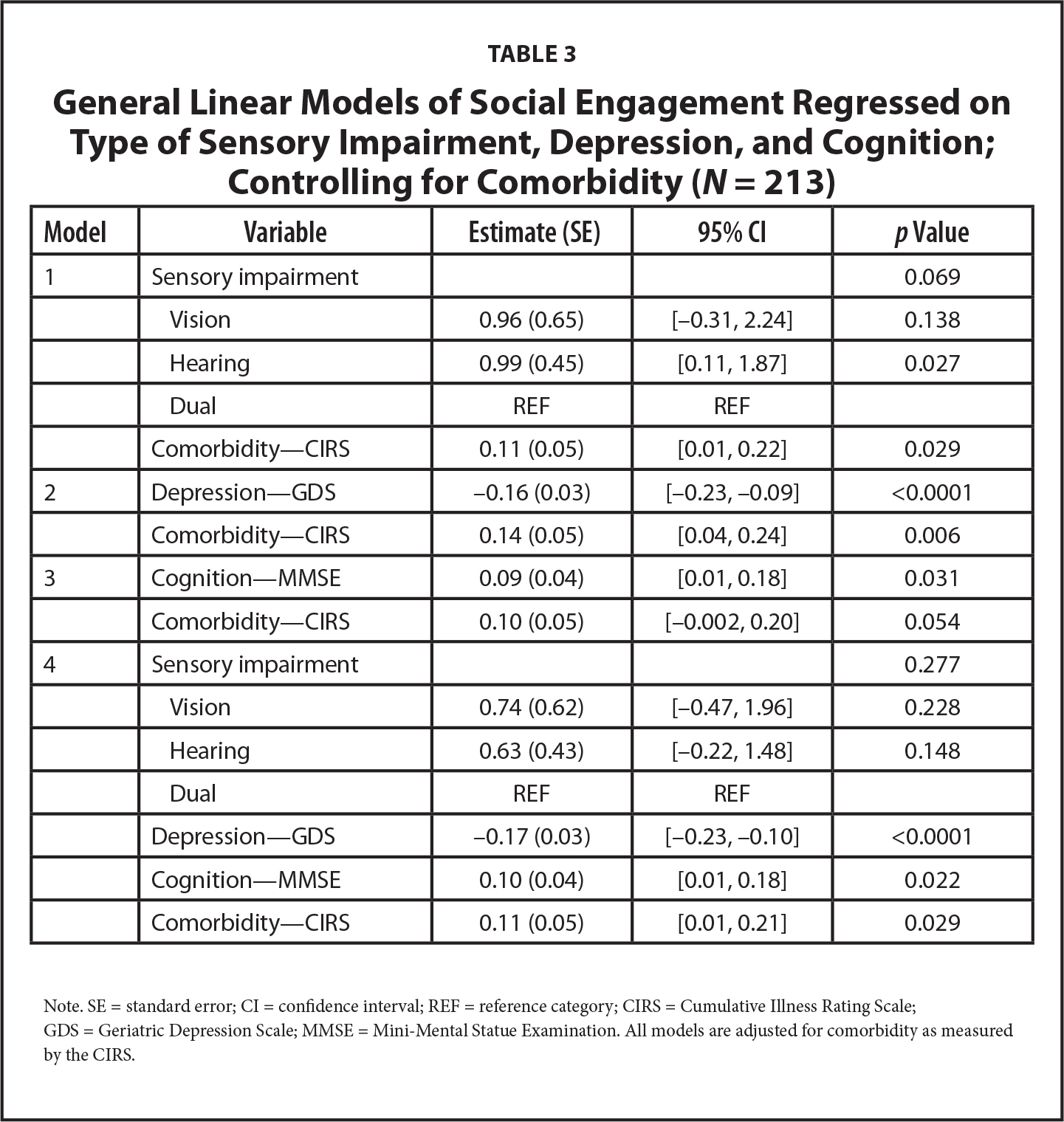 General Linear Models of Social Engagement Regressed on Type of Sensory Impairment, Depression, and Cognition; Controlling for Comorbidity (N = 213)