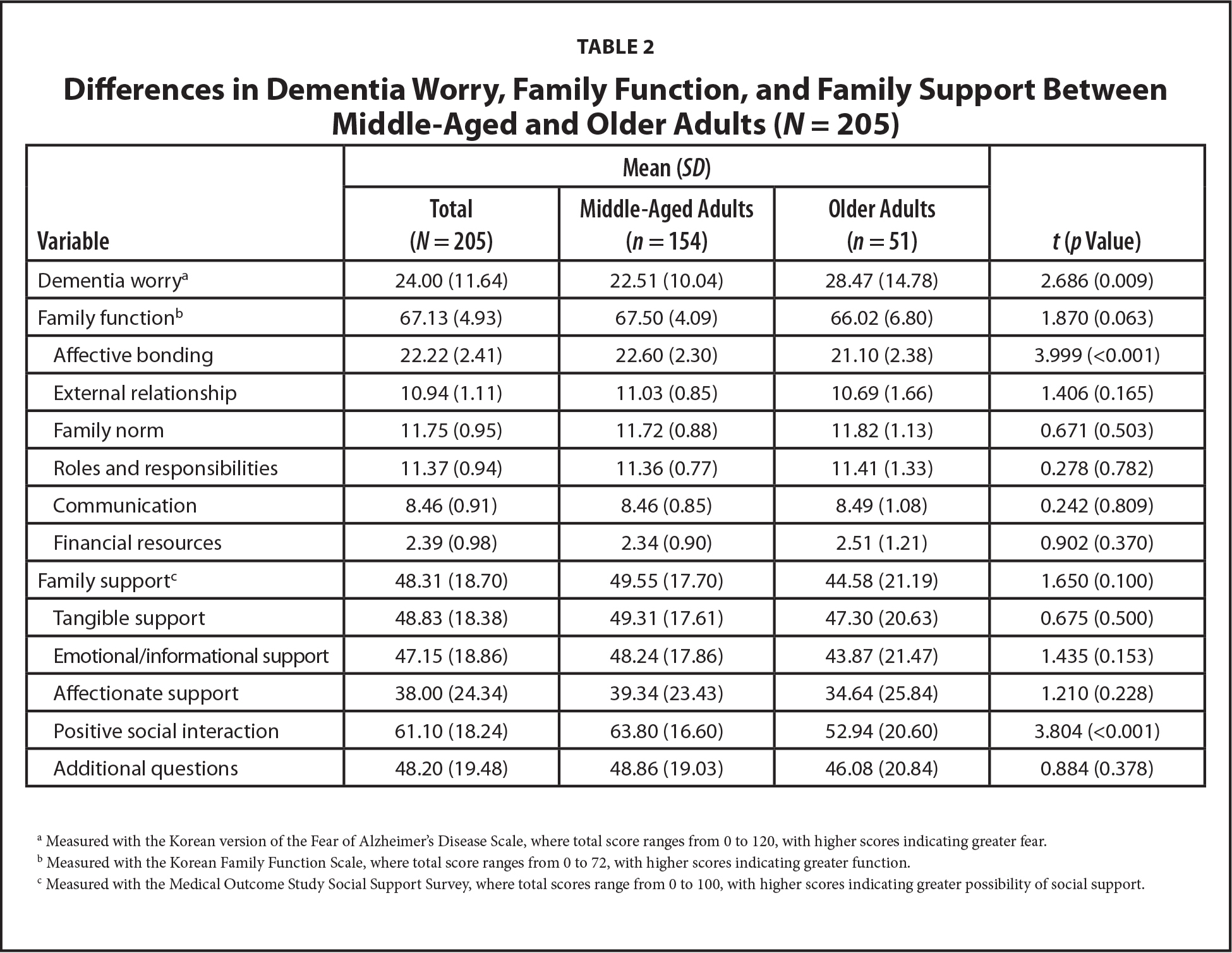 Differences in Dementia Worry, Family Function, and Family Support Between Middle-Aged and Older Adults (N = 205)