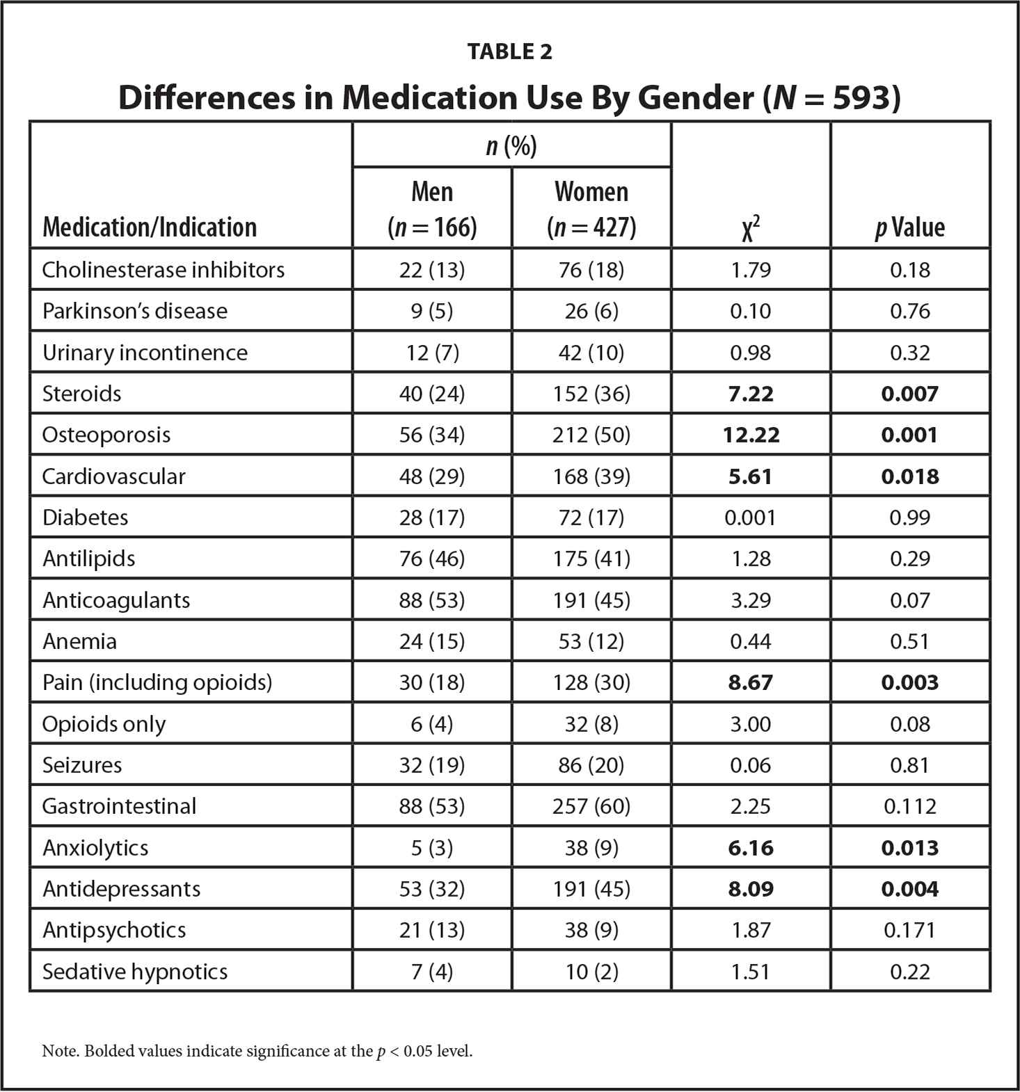 Differences in Medication Use By Gender (N = 593)