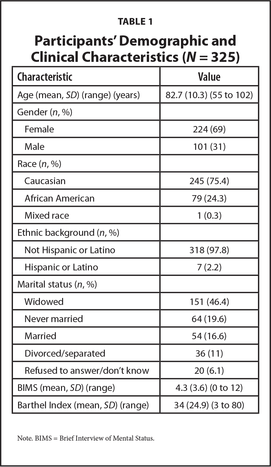 Participants' Demographic and Clinical Characteristics (N = 325)