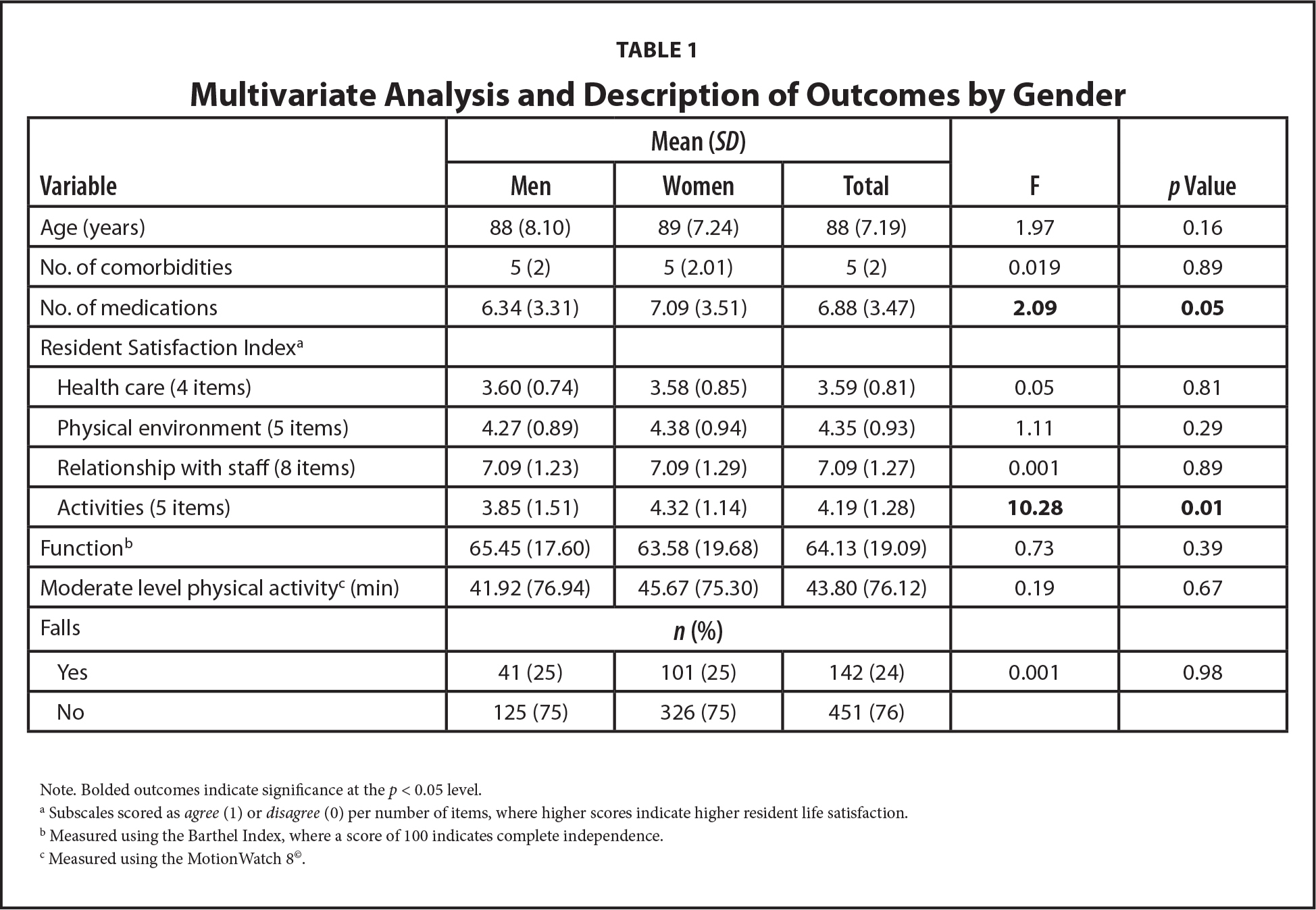 Multivariate Analysis and Description of Outcomes by Gender