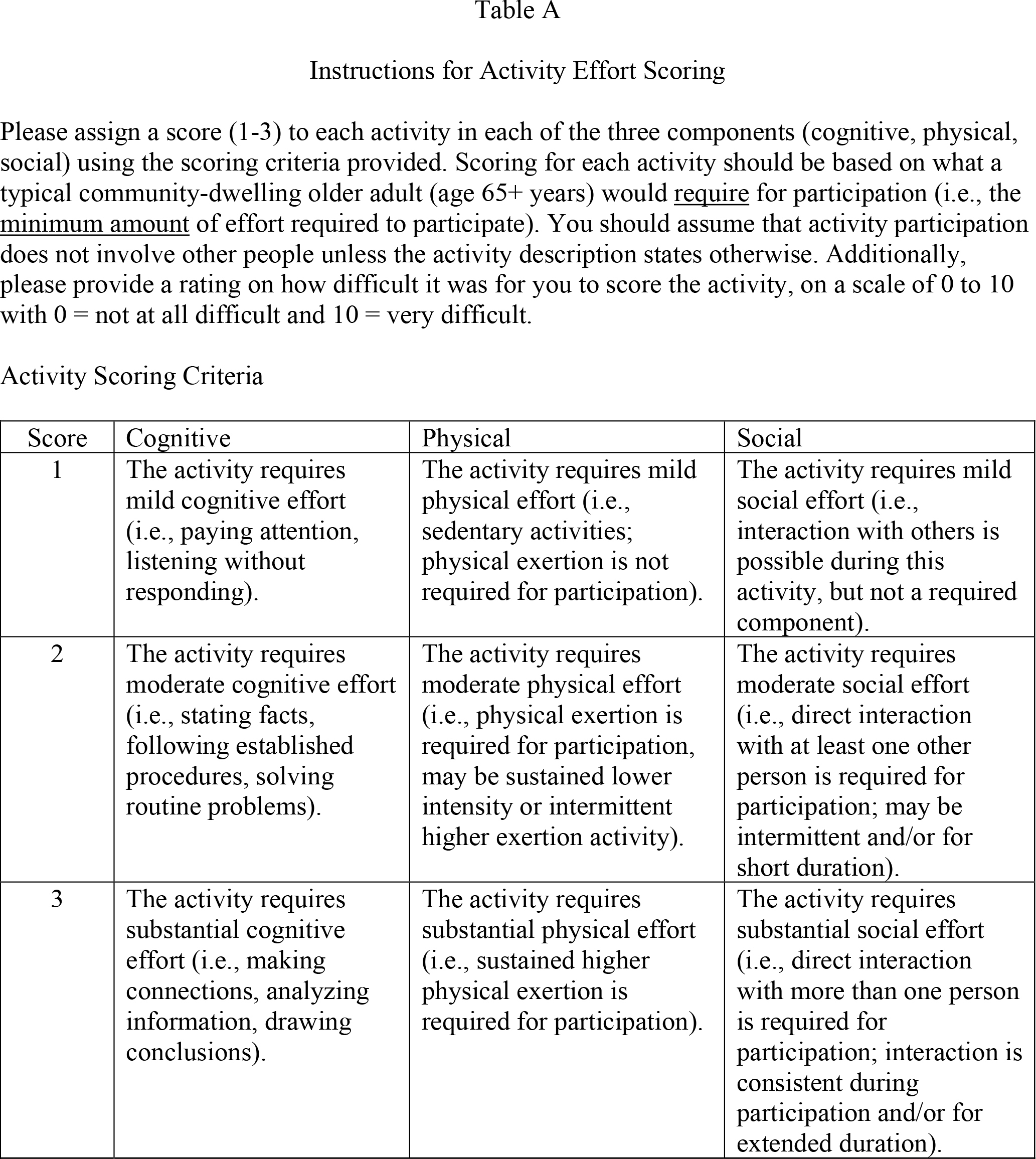 Instructions for Activity Effort ScoringPlease assign a score (1–3) to each activity in each of the three components (cognitive, physical, social) using the scoring criteria provided. Scoring for each activity should be based on what a typical community-dwelling older adult (age 65+ years) would require for participation (i.e., the minimum amount of effort required to participate). You should assume that activity participation does not involve other people unless the activity description states otherwise. Additionally, please provide a rating on how difficult it was for you to score the activity, on a scale of 0 to 10 with 0 = not at all difficult and 10 = very difficult.Activity Scoring Criteria