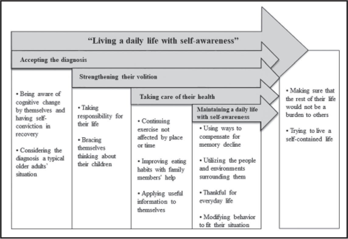 """Living a daily life with self-awareness among older adults with mild cognitive impairment"" model."