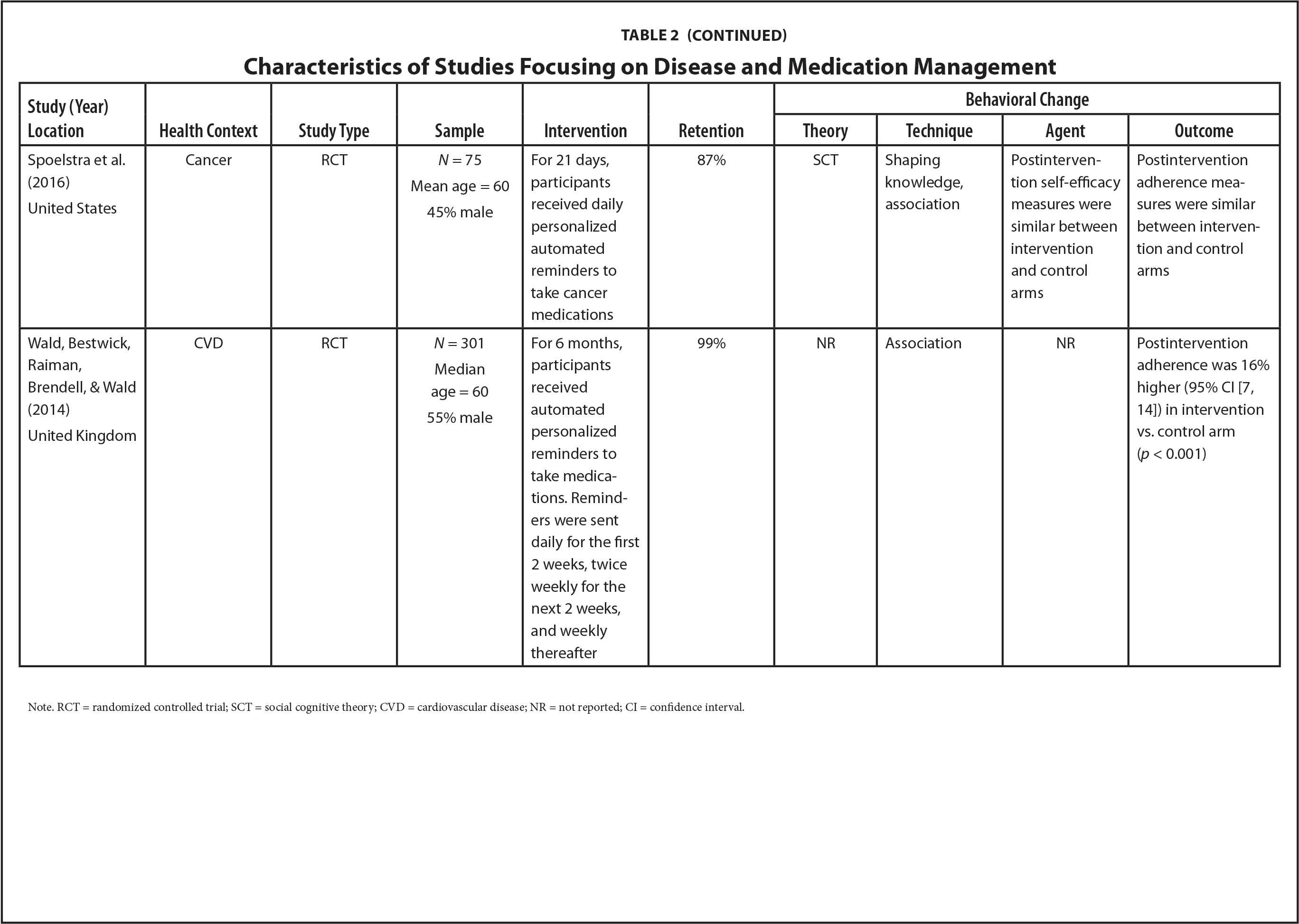 Characteristics of Studies Focusing on Disease and Medication Management