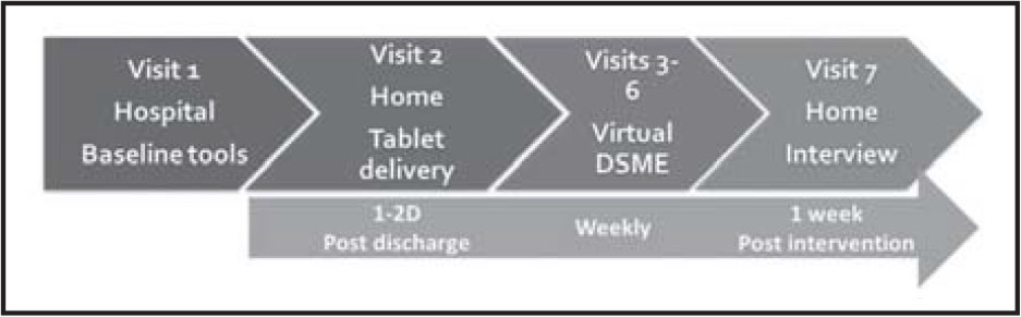 Timing of visits/assessments.Note. DSME = diabetes self-management education.