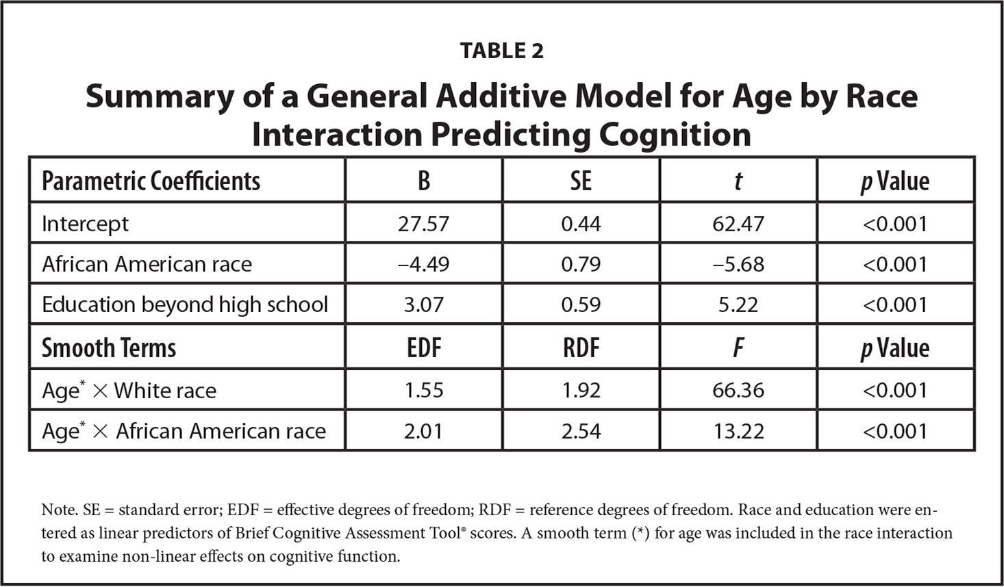 Summary of a General Additive Model for Age by Race Interaction Predicting Cognition