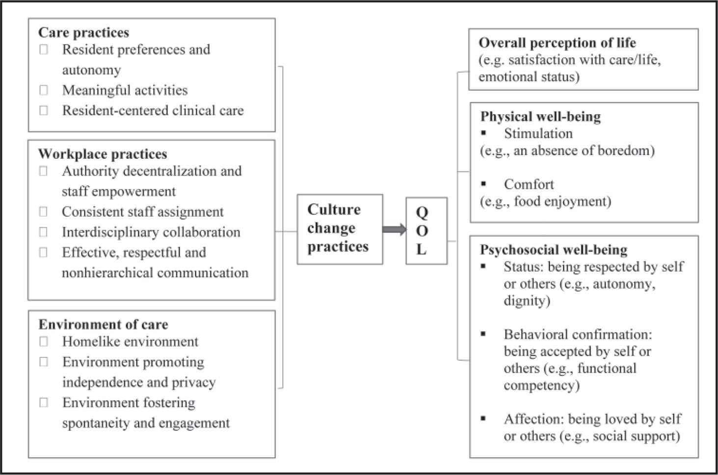 Framework for evaluating the relationship between nursing home culture change and residents' quality of life (QOL).
