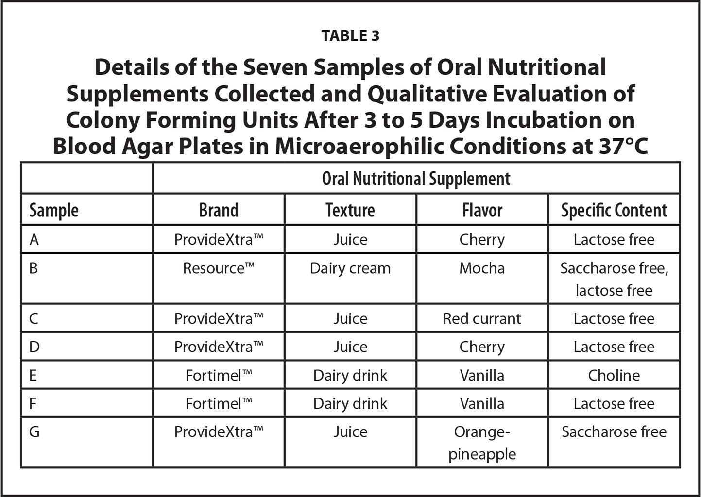 Details of the Seven Samples of Oral Nutritional Supplements Collected and Qualitative Evaluation of Colony Forming Units After 3 to 5 Days Incubation on Blood Agar Plates in Microaerophilic Conditions at 37°C