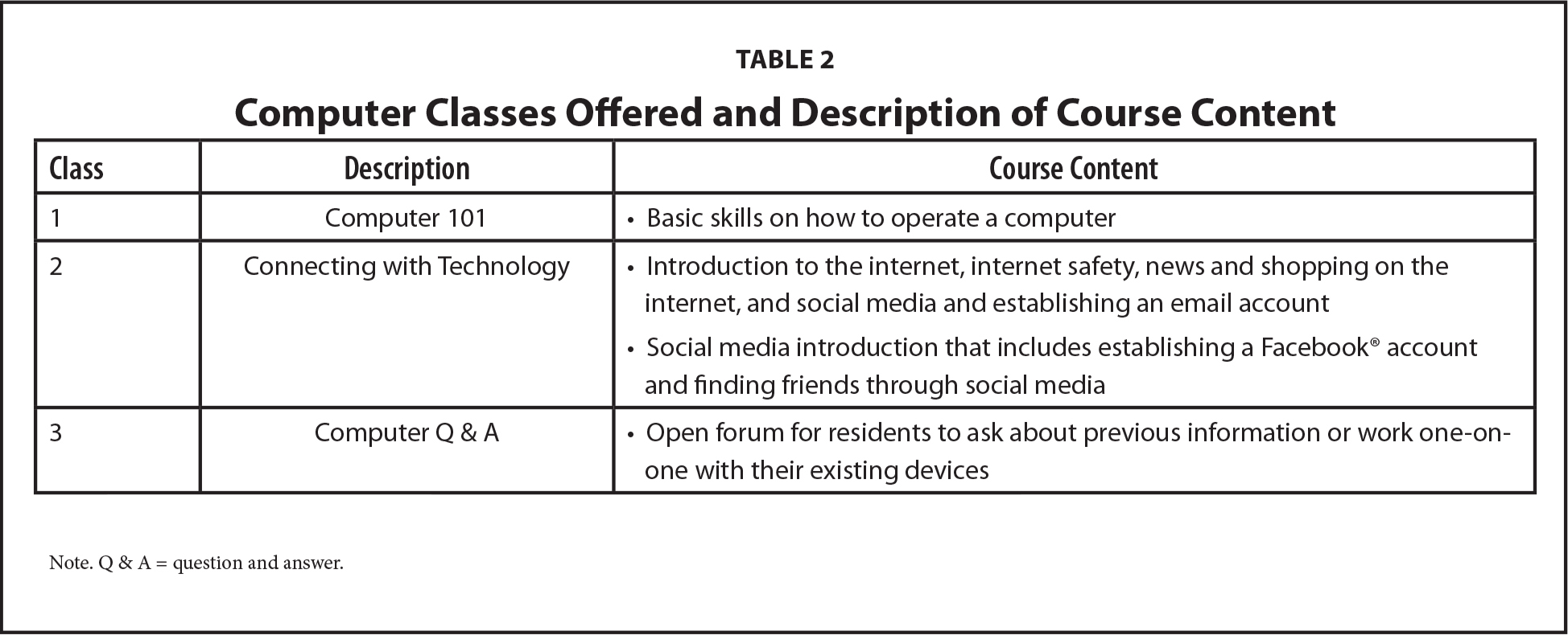 Computer Classes Offered and Description of Course Content