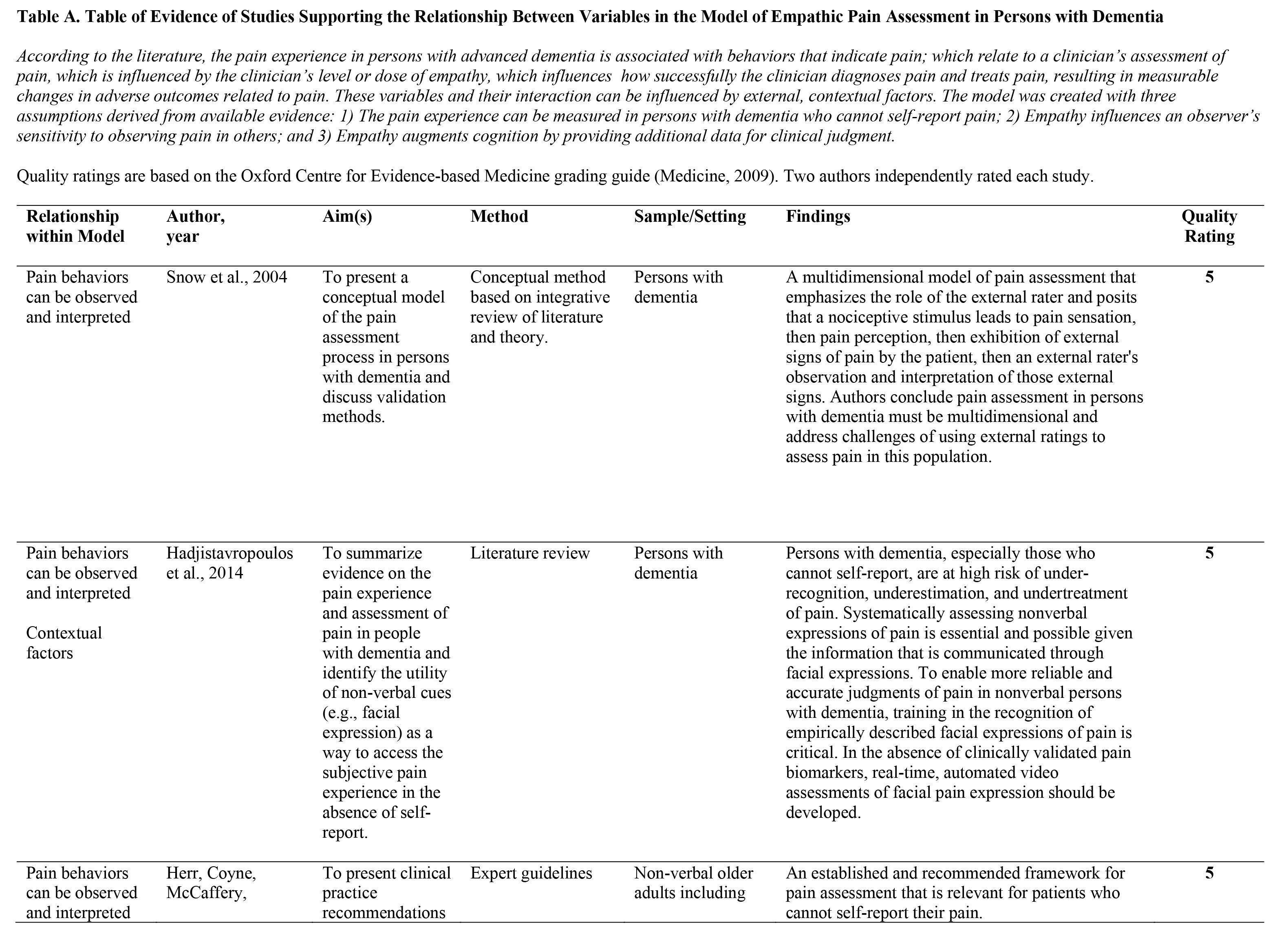 Table of Evidence of Studies Supporting the Relationship Between Variables in the Model of Empathic Pain Assessment in Persons with DementiaAccording to the literature, the pain experience in persons with advanced dementia is associated with behaviors that indicate pain; which relate to a clinician's assessment of pain, which is influenced by the clinician's level or dose of empathy, which influences how successfully the clinician diagnoses pain and treats pain, resulting in measurable changes in adverse outcomes related to pain. These variables andtheir interaction can be influenced by external, contextual factors. The model was created with three assumptions derived from available evidence: 1) The pain experience can be measured in persons with dementia who cannot self-report pain; 2) Empathy influences an observer's sensitivity to observing pain in others; and 3) Empathy augments cognition by providing additional data for clinical judgment.Quality ratings are based on the Oxford Centre for Evidence-based Medicine grading guide (Medicine, 2009). Two authors independently rated each study.