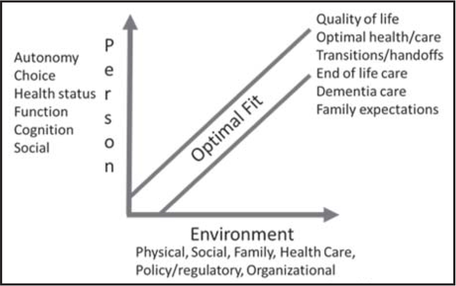 Assisted living: person–environment fit. Adapted from Lawton (1982).