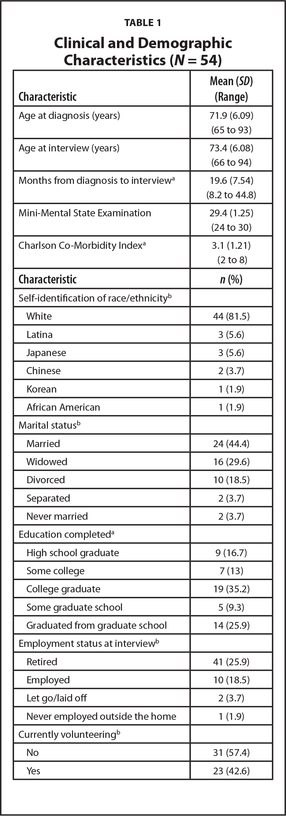 Clinical and Demographic Characteristics (N = 54)