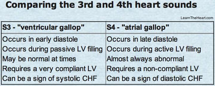 S3-S4_Heart_Sound_Comparison