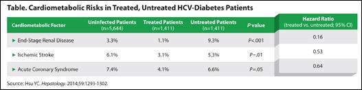 Table HCV Diabetes