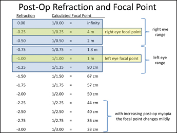 The focal point of the eye in meters is the reciprocal of the postop refraction in diopters. The depth of field is the range beyond and in front of the focal point in which the image is still in acceptable focus. Even with a depth of field of ±0.25 D from the focal point, a wide range of vision is produced, particularly when using a mild monovision arrangement. The right eye is distance dominant and sees from about 2 m to far distance, while the left eye is optimized for intermediate and arm's length vision.
