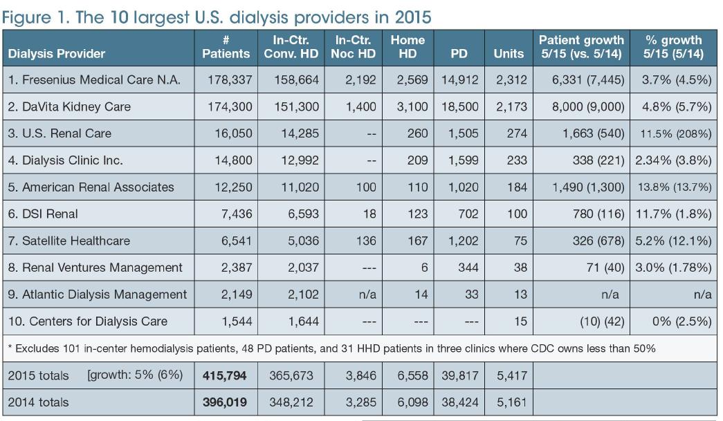 ProviderSurvey_7-2015_Figure1
