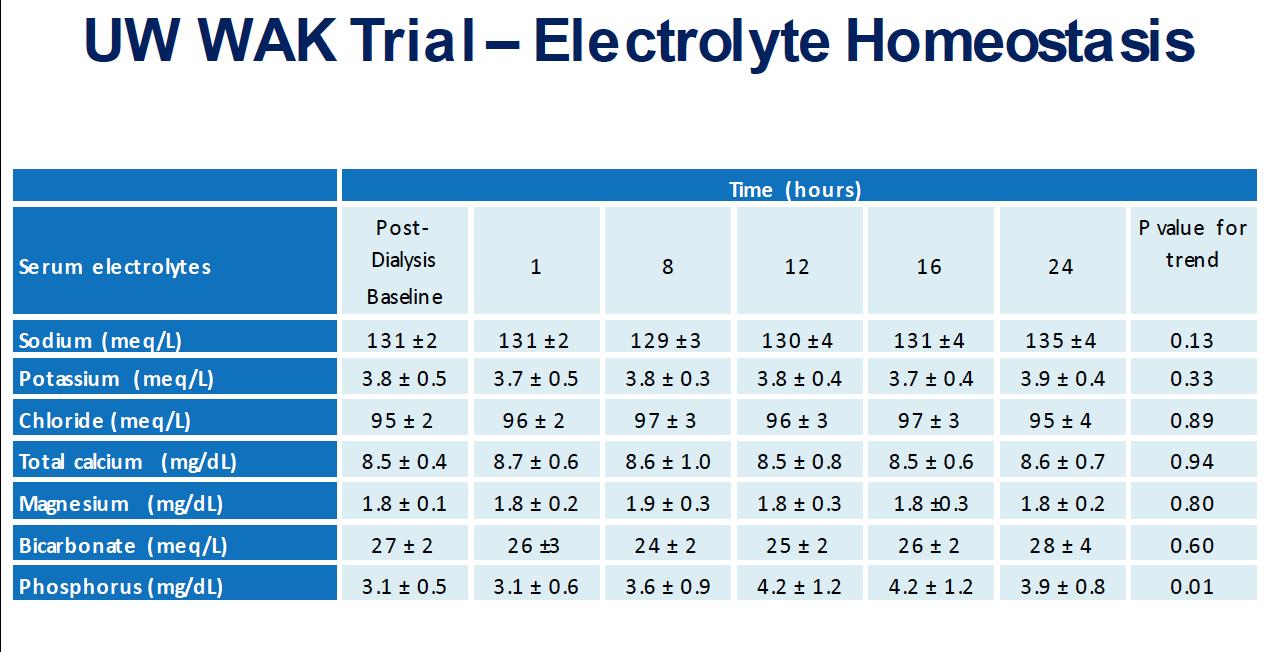 WAK-elctrolyte-homeostasis