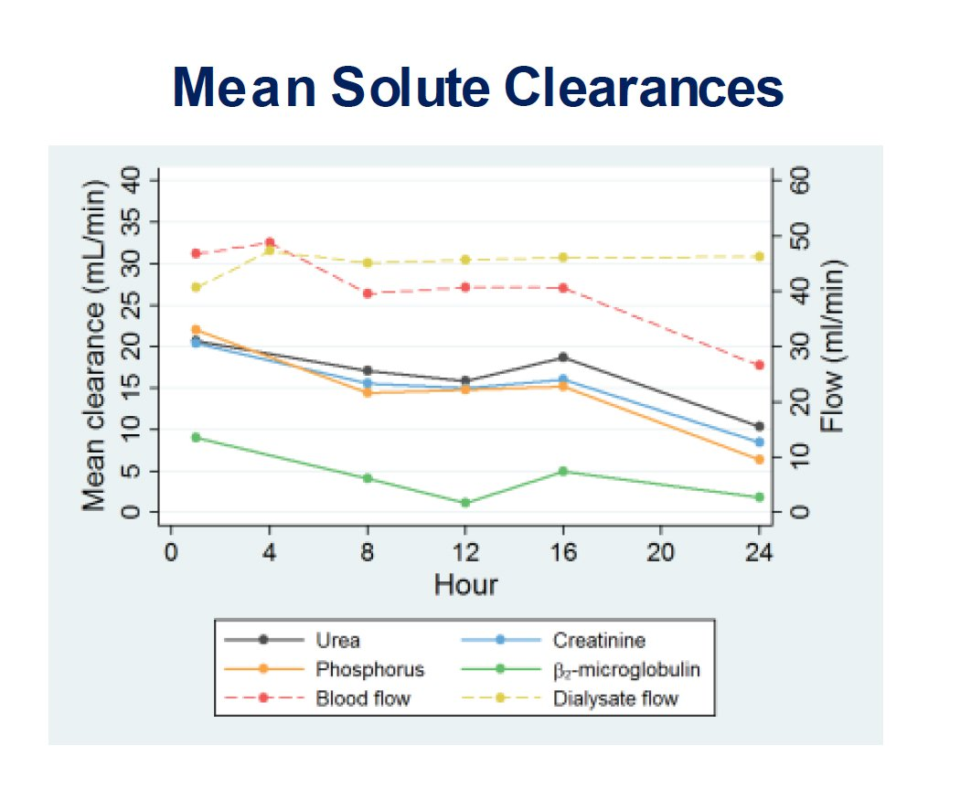 WAK-mean-solute clearances