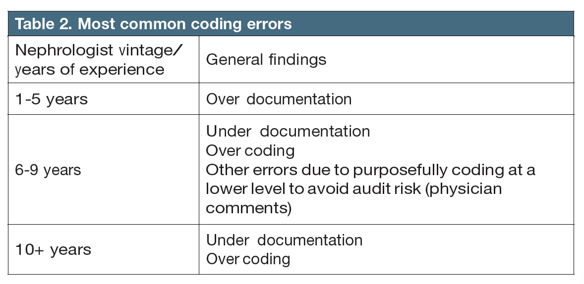 Medical Billing And Coding Soc Code New The Best Code Of 2018