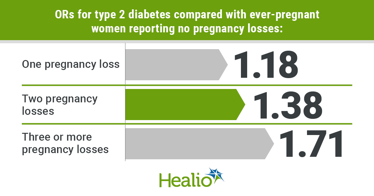 ORs for type 2 diabetes compared with ever-pregnant women reporting no pregnancy losses