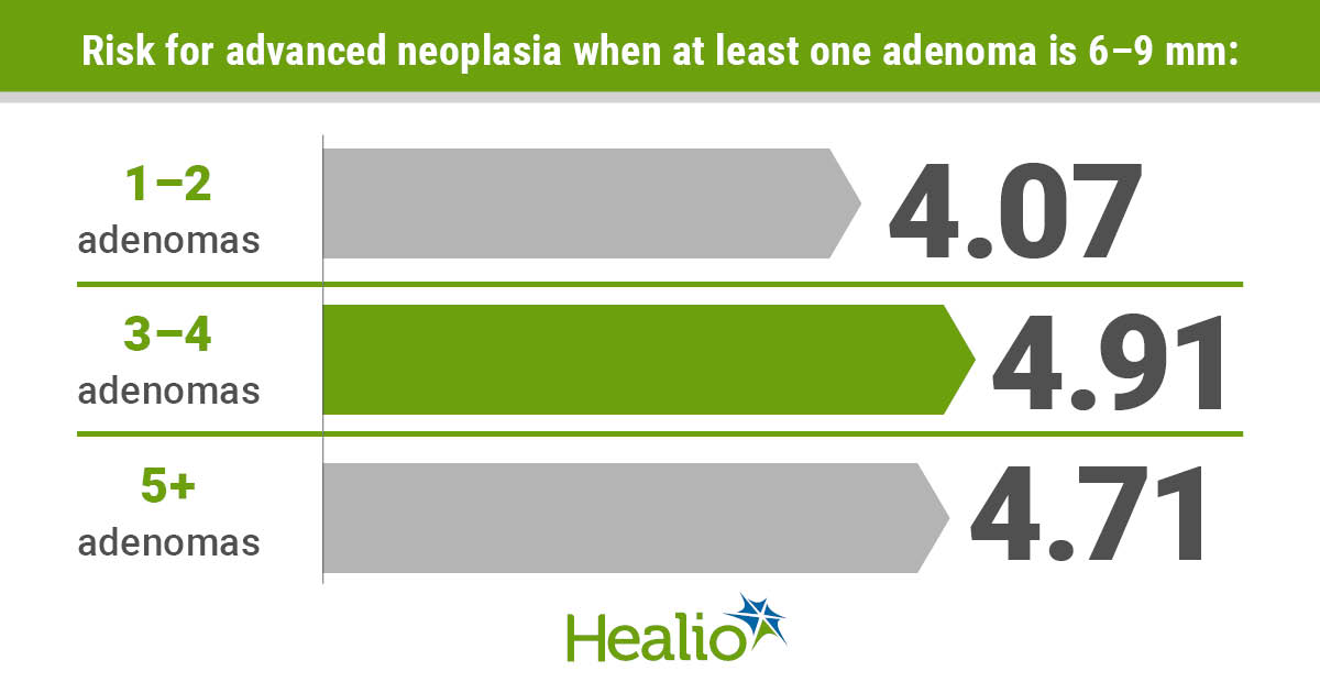 Infographic highlighting risk for advanced adenoma in patients with small adenoma at baseline.