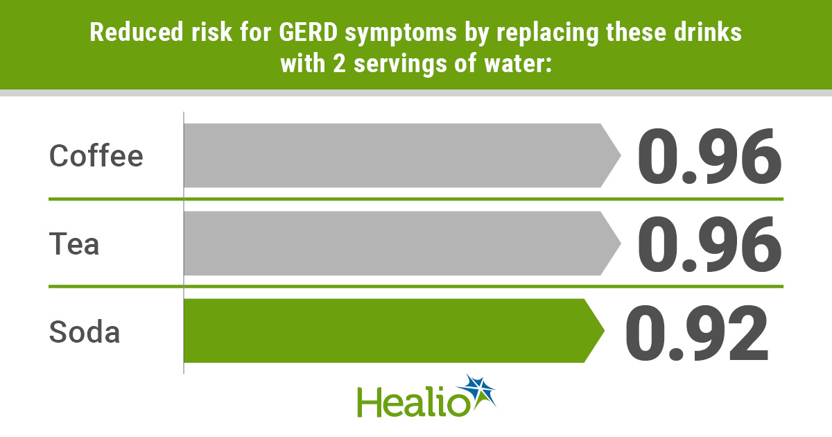 Infographic showing the benefits of drinking more water to reduce reflux.