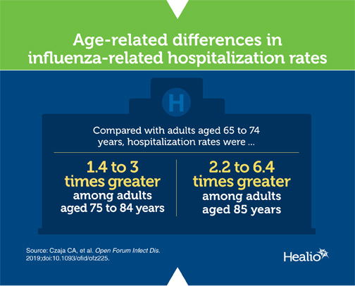 Infographic about flu-related hospitalizations