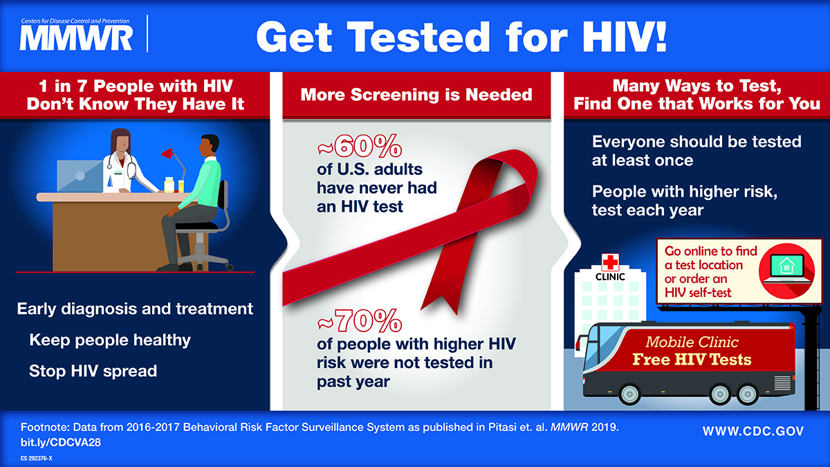 Photo of an infogrpahic from the CDC about HIV testing