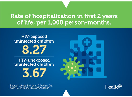 Infographic about prenatal HIV exposure and rate of future hospitalization in the first 2 years of life