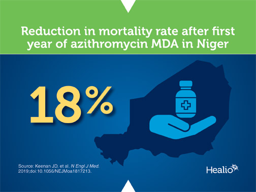 Infographic about reduction in mortality after azithromycin mass drug administration in Niger