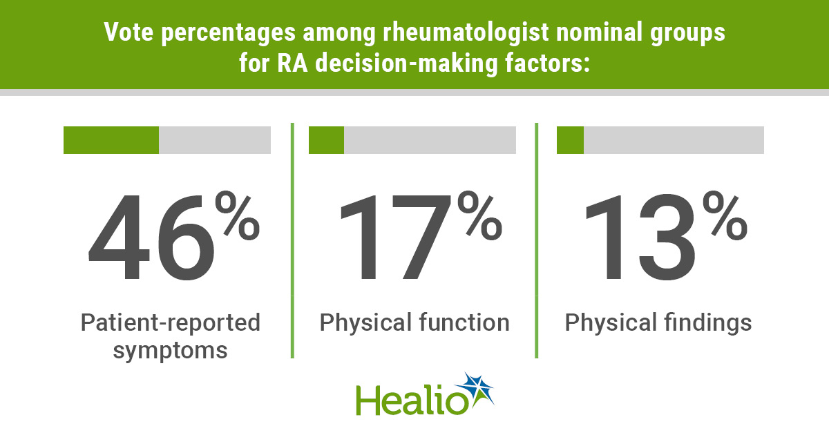 infographic showing how rheumatologists make treatment decisions